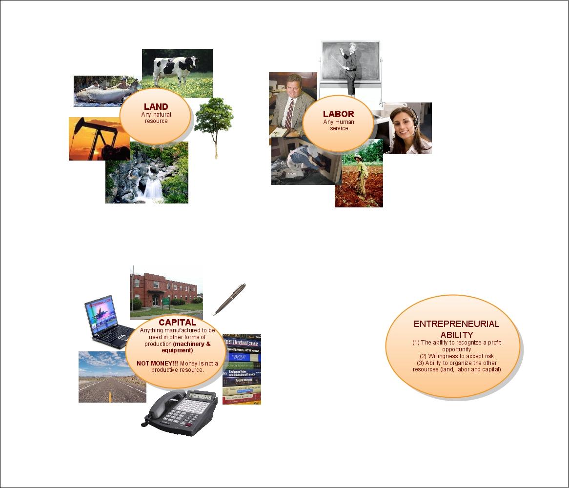 Types Economic Resources images